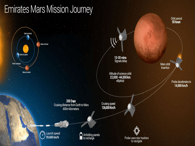 Emirates Mission Mars: UAE's Quest for the Red Planet